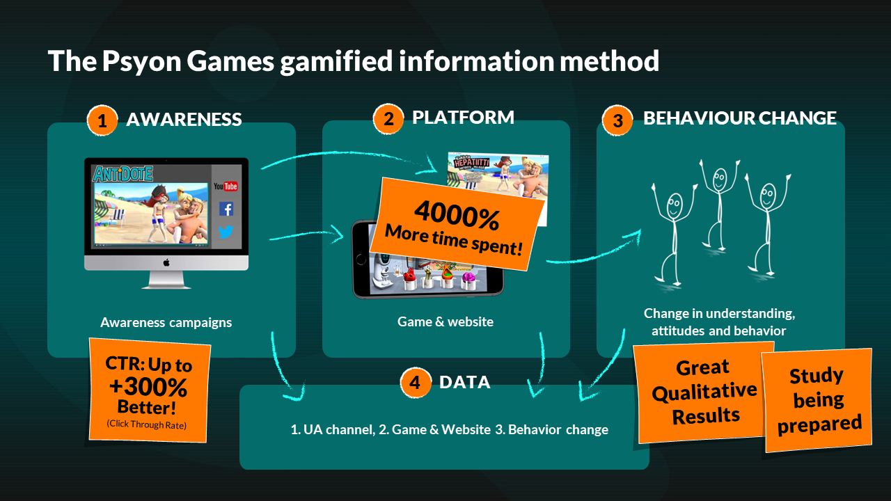 The Psyon Games gamified information method